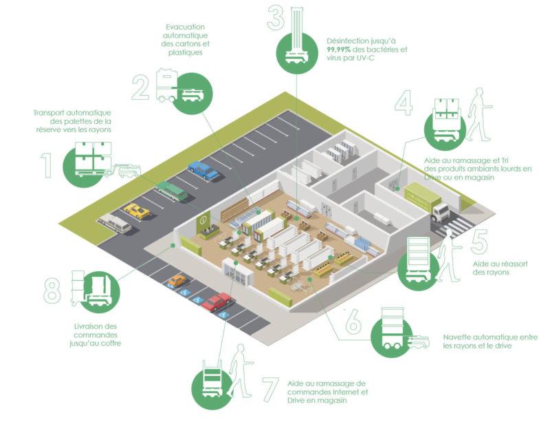 ensemble-cas-usage-robotique-cobotique-supermarché-retail