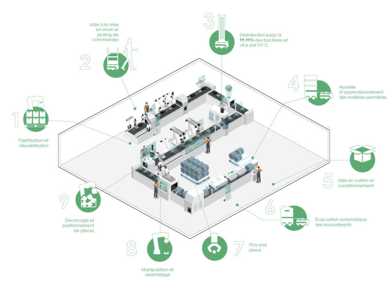 ensemble-cas-usage-robotique-cobotique-industrie