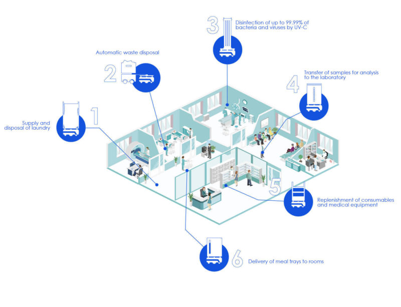 use-case-cobotique-isometric-view-hospital
